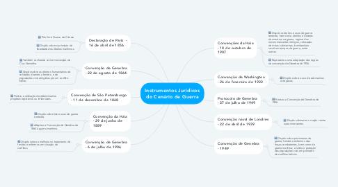 Mind Map: Instrumentos Jurídicos do Cenário de Guerra