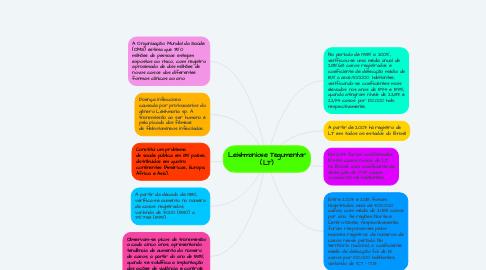 Mind Map: Leishmaniose Tegumentar (LT)