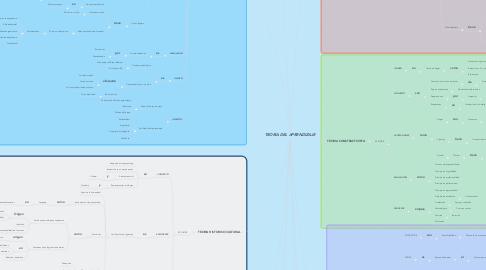 Mind Map: TEORIA DEL APRENDIZAJE