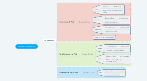 Mind Map: TA Global Pods (teamview)