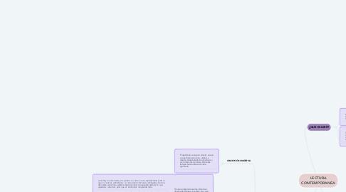 Mind Map: LECTURA CONTEMPORANEA
