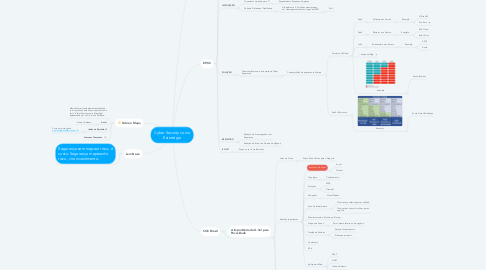 Mind Map: Cyber Security como Estratégia