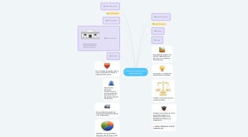 Mind Map: Enfoques actuales de la Administración