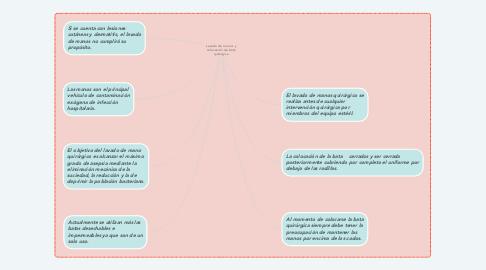 Mind Map: Lavado de manos y colocación de bata quirúrgica