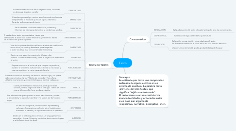 Mind Map: Texto