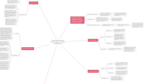 Mind Map: Hechos Históricos de la Psicopatología de la niñez y la adolescencia
