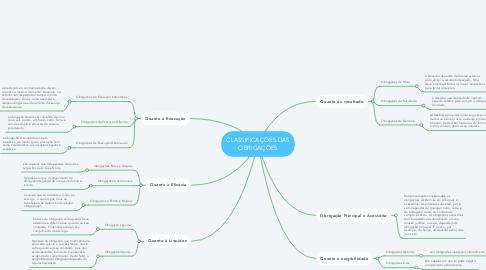 Mind Map: CLASSIFICAÇÕES DAS OBRIGAÇÕES