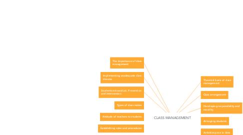 Mind Map: CLASS MANAGEMENT