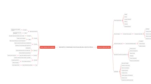 Mind Map: MEDICIÓN Y MEDIDAS EDUCATIVAS EN EDUCACIÓN FÍSICA