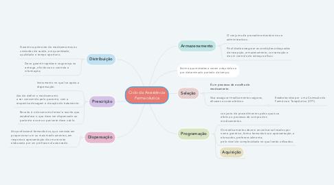 Mind Map: Ciclo da Assistência Farmacêutica