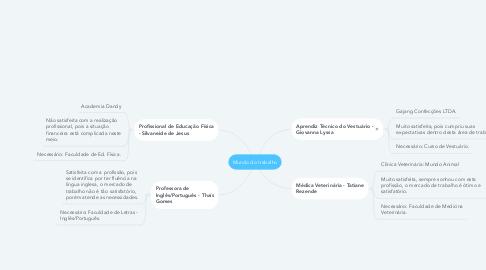 Mind Map: Mundo do trabalho
