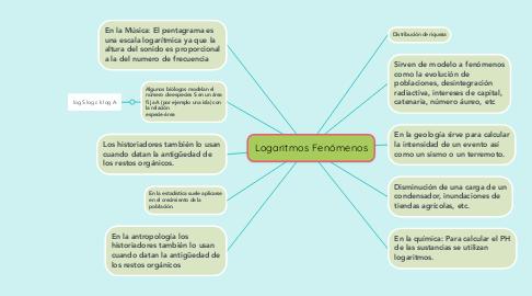 Mind Map: Logaritmos Fenómenos