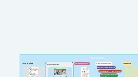 Mind Map: Atención en el Manejo al Paciente con Traqueotomía