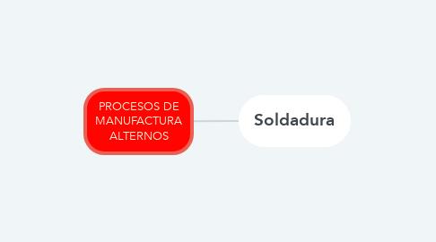 Mind Map: PROCESOS DE MANUFACTURA ALTERNOS