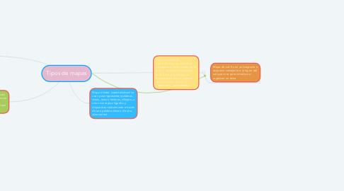 Mind Map: Tipos de mapas
