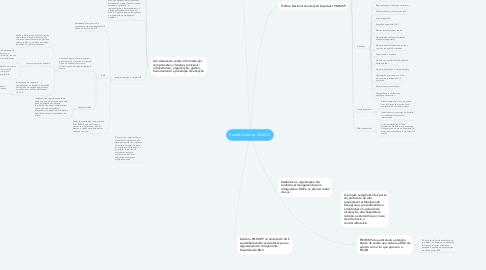 Mind Map: Saúde Coletiva CASO 5