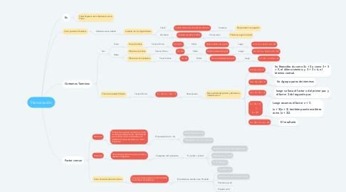 Mind Map: Factorizaciòn