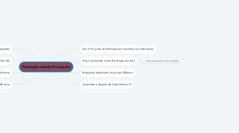 Mind Map: Formação estado Português