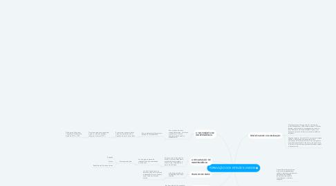 Mind Map: FORMAÇÃO DOS ESTADOS UNIDOS