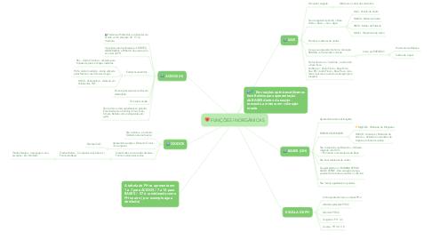 Mind Map: FUNÇÕES INORGÂNICAS