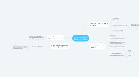 Mind Map: Momento avaliativo Direito do Trabalho
