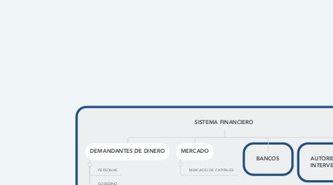 Mind Map: SISTEMA FINANCIERO