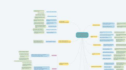 Mind Map: Modelo de Evaluación  de la Dra. Frida Díaz Barriga