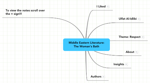 Mind Map: Middle Eastern Literature: The Woman's Bath