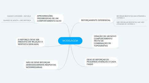 Mind Map: MODELAGEM