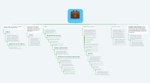 Mind Map: nominas y prestaciones