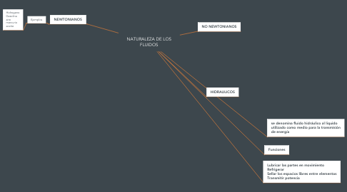 Mind Map: NATURALEZA DE LOS FLUIDOS