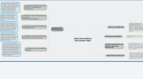 Mind Map: DIDACTICA ESPECIAL EDUCACION FISICA