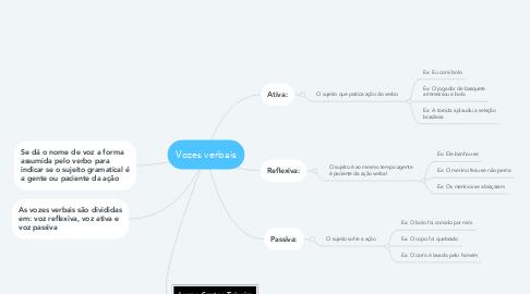 Mind Map: Vozes verbais