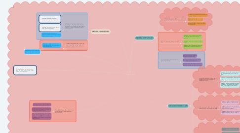 Mind Map: proyecto de nación