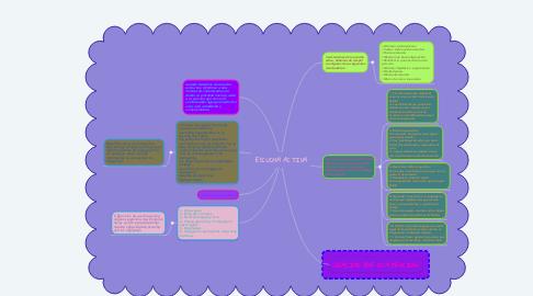 Mind Map: ESCUCHA ACTIVA
