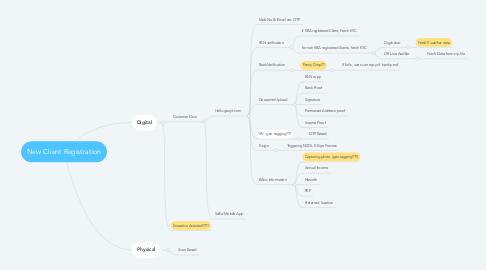 Mind Map: New Client Registration