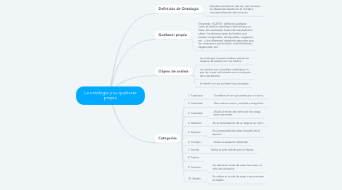 Mind Map: La ontología y su quehacer propio