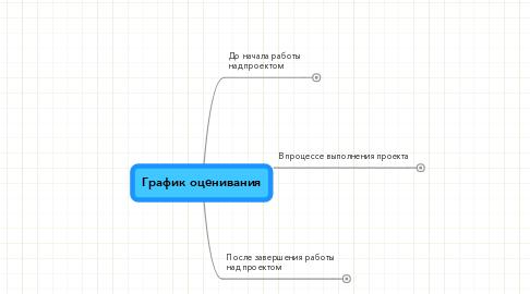 Mind Map: График оценивания