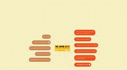 Mind Map: 2013 TMS Goals