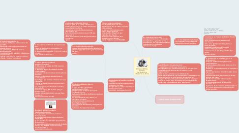Mind Map: ESTADO LIBERAL, ESTADO INTERVENTOR, ESTADO NEOLIBERAL.