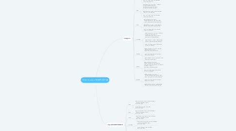 Mind Map: Контент-план СКБЭП 2021