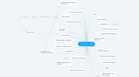 Mind Map: Hochbegabung