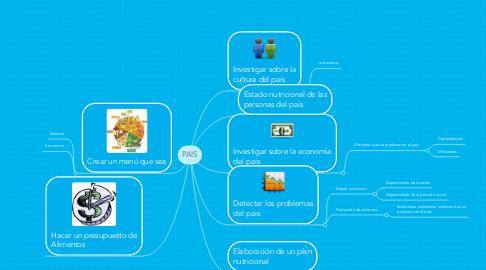 Mind Map: PAIS