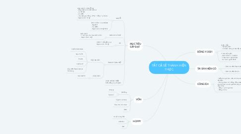 Mind Map: TẤT CẢ SẼ THÀNH HIỆN THỰC