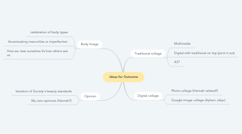 Mind Map: Ideas for Outcome