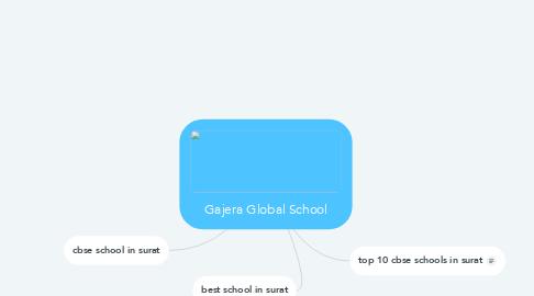 Mind Map: Gajera Global School