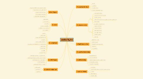 Mind Map: භෞතික විද්යාව (1)