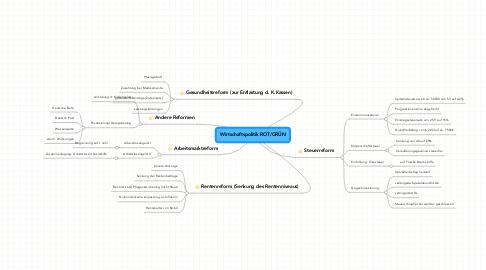 Mind Map: Wirtschaftspolitik ROT/GRÜN