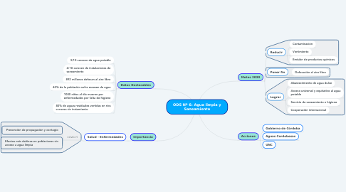 Mind Map: ODS Nº 6: Agua limpia y Saneamiento