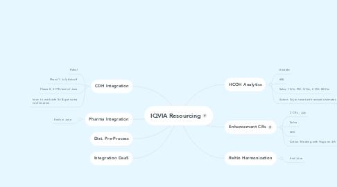 Mind Map: IQVIA Resourcing